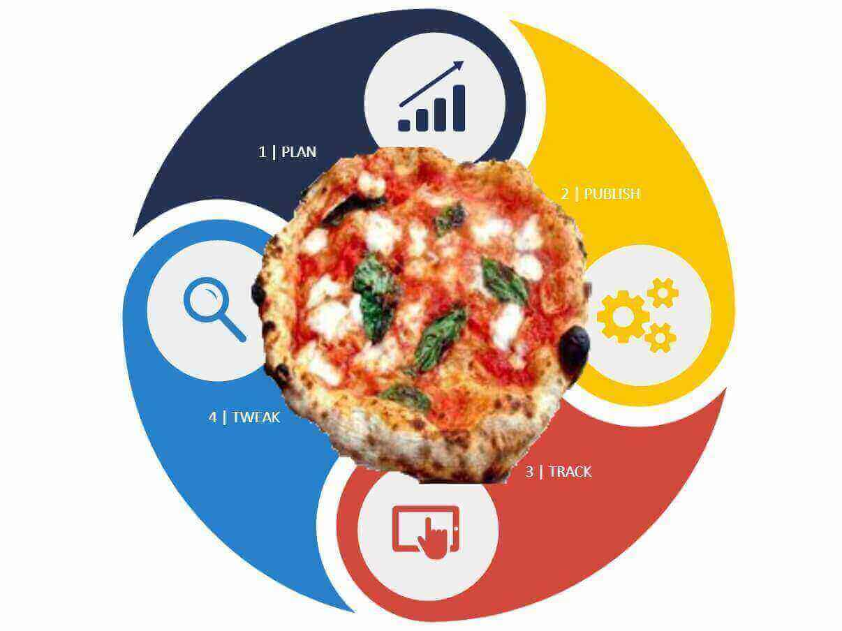 Digital Marketing Pizza Method